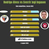 Rodrigo Alves vs Sverrir Ingi Ingason h2h player stats