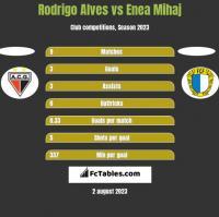 Rodrigo Alves vs Enea Mihaj h2h player stats