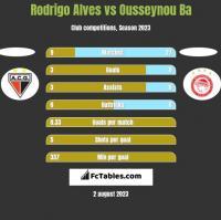 Rodrigo Alves vs Ousseynou Ba h2h player stats