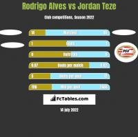 Rodrigo Alves vs Jordan Teze h2h player stats
