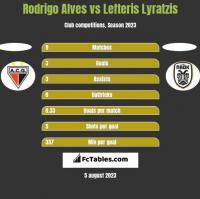 Rodrigo Alves vs Lefteris Lyratzis h2h player stats