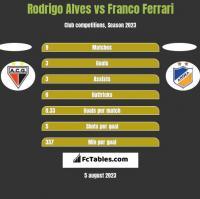 Rodrigo Alves vs Franco Ferrari h2h player stats