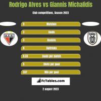 Rodrigo Alves vs Giannis Michalidis h2h player stats
