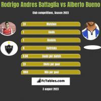 Rodrigo Andres Battaglia vs Alberto Bueno h2h player stats
