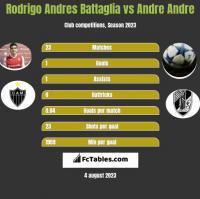 Rodrigo Andres Battaglia vs Andre Andre h2h player stats