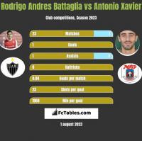 Rodrigo Andres Battaglia vs Antonio Xavier h2h player stats