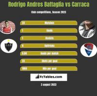 Rodrigo Andres Battaglia vs Carraca h2h player stats