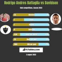 Rodrigo Andres Battaglia vs Davidson h2h player stats