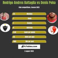 Rodrigo Andres Battaglia vs Denis Poha h2h player stats