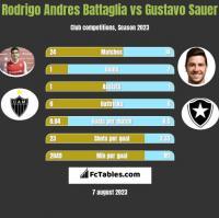 Rodrigo Andres Battaglia vs Gustavo Sauer h2h player stats