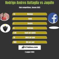 Rodrigo Andres Battaglia vs Jaquite h2h player stats