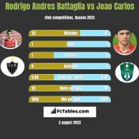 Rodrigo Andres Battaglia vs Joao Carlos h2h player stats