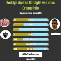 Rodrigo Andres Battaglia vs Lucas Evangelista h2h player stats