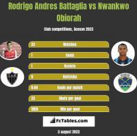 Rodrigo Andres Battaglia vs Nwankwo Obiorah h2h player stats