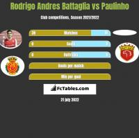 Rodrigo Andres Battaglia vs Paulinho h2h player stats