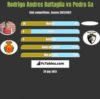 Rodrigo Andres Battaglia vs Pedro Sa h2h player stats