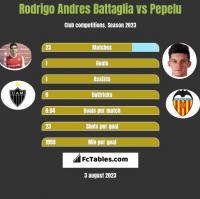 Rodrigo Andres Battaglia vs Pepelu h2h player stats