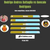 Rodrigo Andres Battaglia vs Goncalo Rodrigues h2h player stats