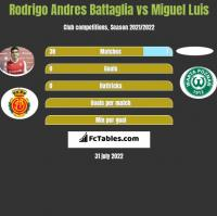 Rodrigo Andres Battaglia vs Miguel Luis h2h player stats