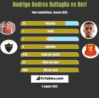 Rodrigo Andres Battaglia vs Heri h2h player stats