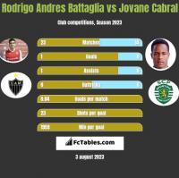 Rodrigo Andres Battaglia vs Jovane Cabral h2h player stats