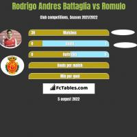 Rodrigo Andres Battaglia vs Romulo h2h player stats