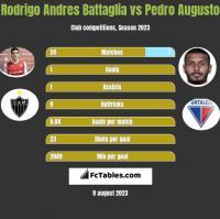 Rodrigo Andres Battaglia vs Pedro Augusto h2h player stats