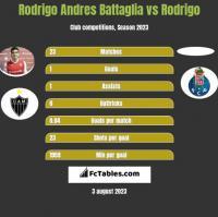 Rodrigo Andres Battaglia vs Rodrigo h2h player stats