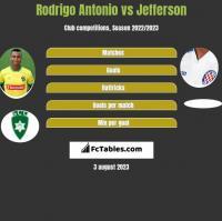 Rodrigo Antonio vs Jefferson h2h player stats