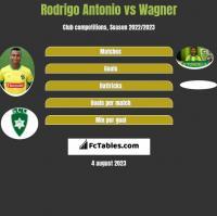 Rodrigo Antonio vs Wagner h2h player stats