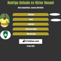 Rodrigo Antonio vs Victor Bonani h2h player stats
