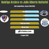 Rodrigo Arciero vs Julio Alberto Buffarini h2h player stats