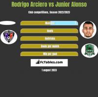 Rodrigo Arciero vs Junior Alonso h2h player stats