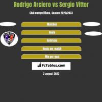Rodrigo Arciero vs Sergio Vittor h2h player stats