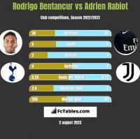 Rodrigo Bentancur vs Adrien Rabiot h2h player stats