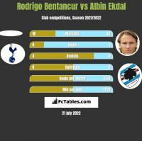 Rodrigo Bentancur vs Albin Ekdal h2h player stats