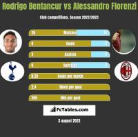 Rodrigo Bentancur vs Alessandro Florenzi h2h player stats