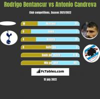 Rodrigo Bentancur vs Antonio Candreva h2h player stats