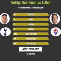Rodrigo Bentancur vs Arthur h2h player stats