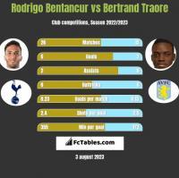 Rodrigo Bentancur vs Bertrand Traore h2h player stats
