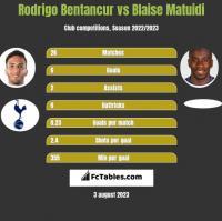 Rodrigo Bentancur vs Blaise Matuidi h2h player stats