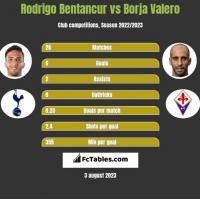 Rodrigo Bentancur vs Borja Valero h2h player stats