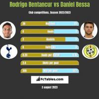 Rodrigo Bentancur vs Daniel Bessa h2h player stats