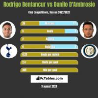 Rodrigo Bentancur vs Danilo D'Ambrosio h2h player stats
