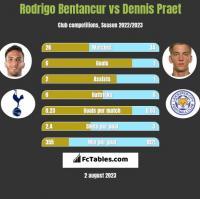 Rodrigo Bentancur vs Dennis Praet h2h player stats