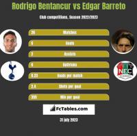Rodrigo Bentancur vs Edgar Barreto h2h player stats