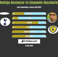 Rodrigo Bentancur vs Emanuele Giaccherini h2h player stats