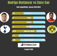 Rodrigo Bentancur vs Emre Can h2h player stats