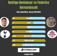 Rodrigo Bentancur vs Federico Bernardeschi h2h player stats