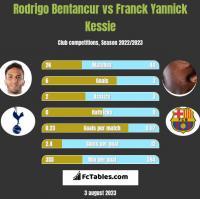 Rodrigo Bentancur vs Franck Yannick Kessie h2h player stats